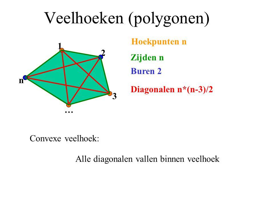 Veelhoeken (polygonen)