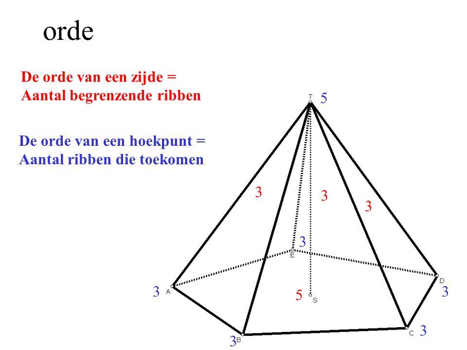 orde De orde van een zijde = Aantal begrenzende ribben 5