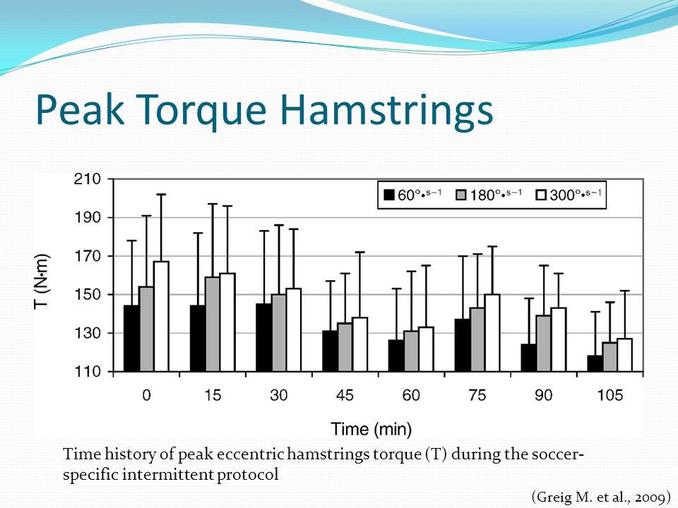 Peak Torque Hamstrings