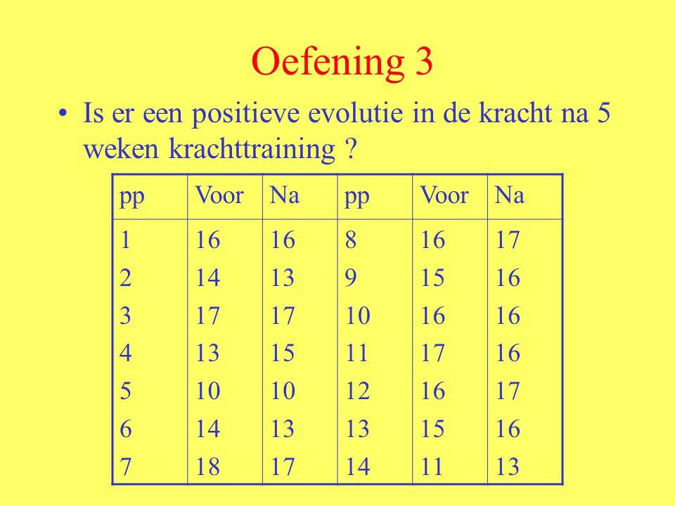 Oefening 3 Is er een positieve evolutie in de kracht na 5 weken krachttraining pp. Voor. Na. 1.