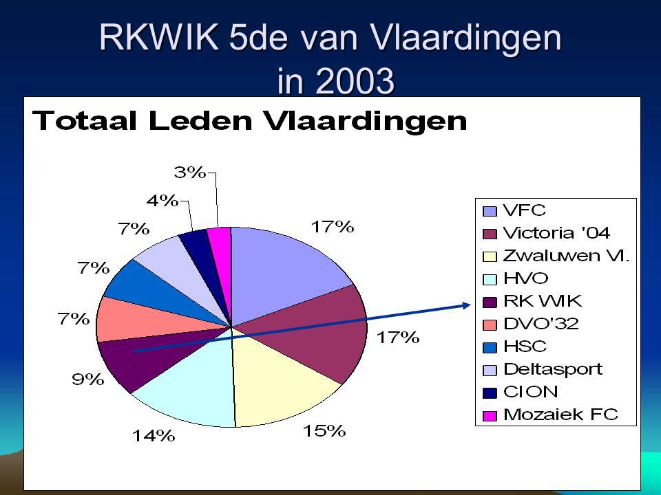 RKWIK 5de van Vlaardingen in 2003