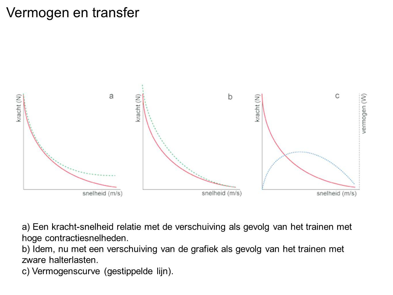 Vermogen en transfer a) Een kracht-snelheid relatie met de verschuiving als gevolg van het trainen met hoge contractiesnelheden.