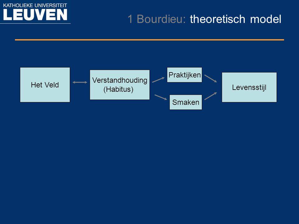 1 Bourdieu: theoretisch model