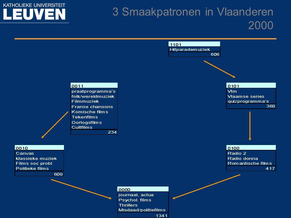 3 Smaakpatronen in Vlaanderen 2000
