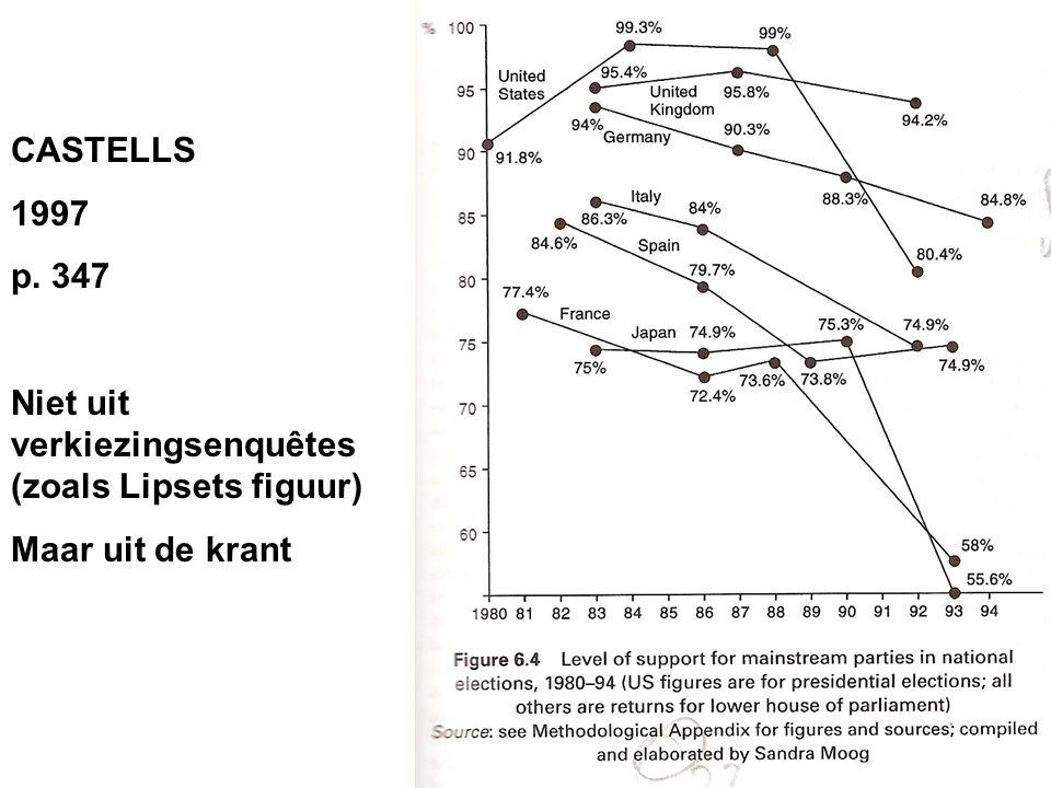 CASTELLS 1997 p. 347 Niet uit verkiezingsenquêtes (zoals Lipsets figuur) Maar uit de krant