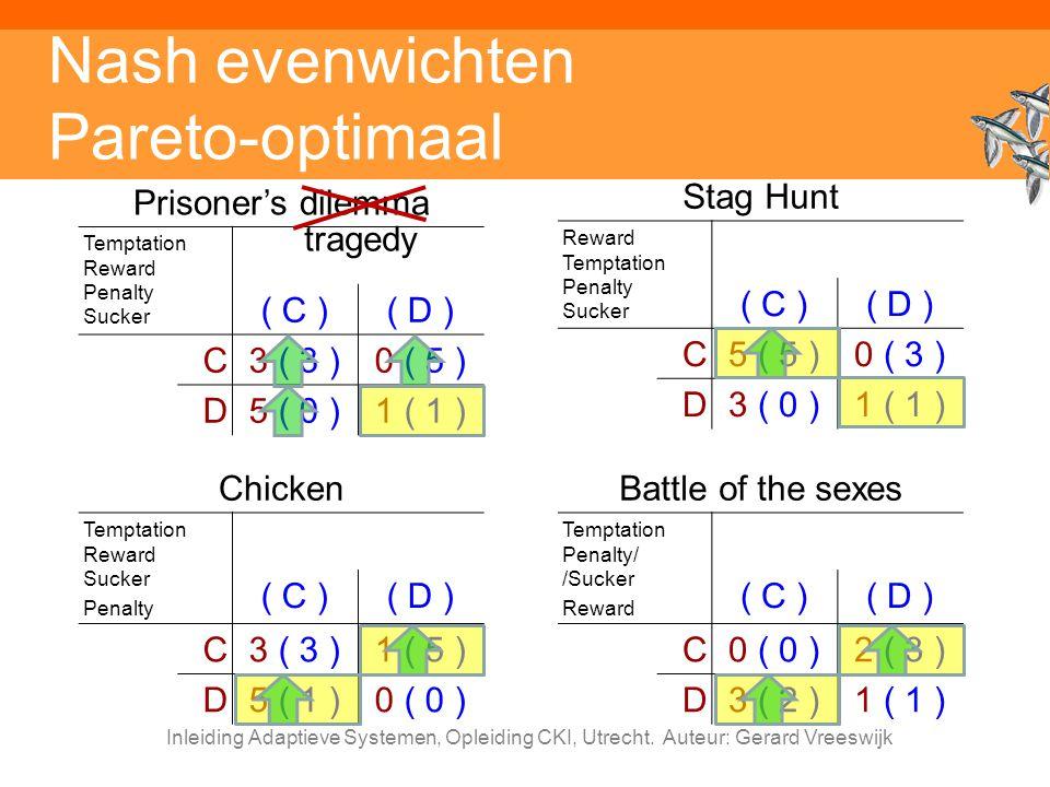 Nash evenwichten Pareto-optimaal