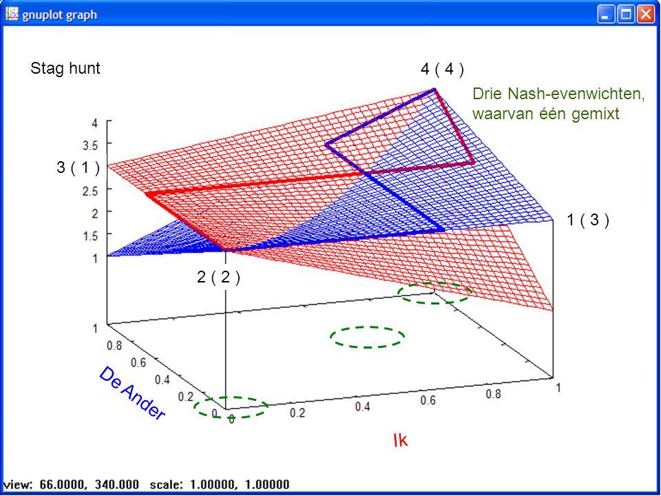 Stag hunt 4 ( 4 ) Drie Nash-evenwichten, waarvan één gemixt. 3 ( 1 ) 1 ( 3 ) 2 ( 2 ) De Ander.