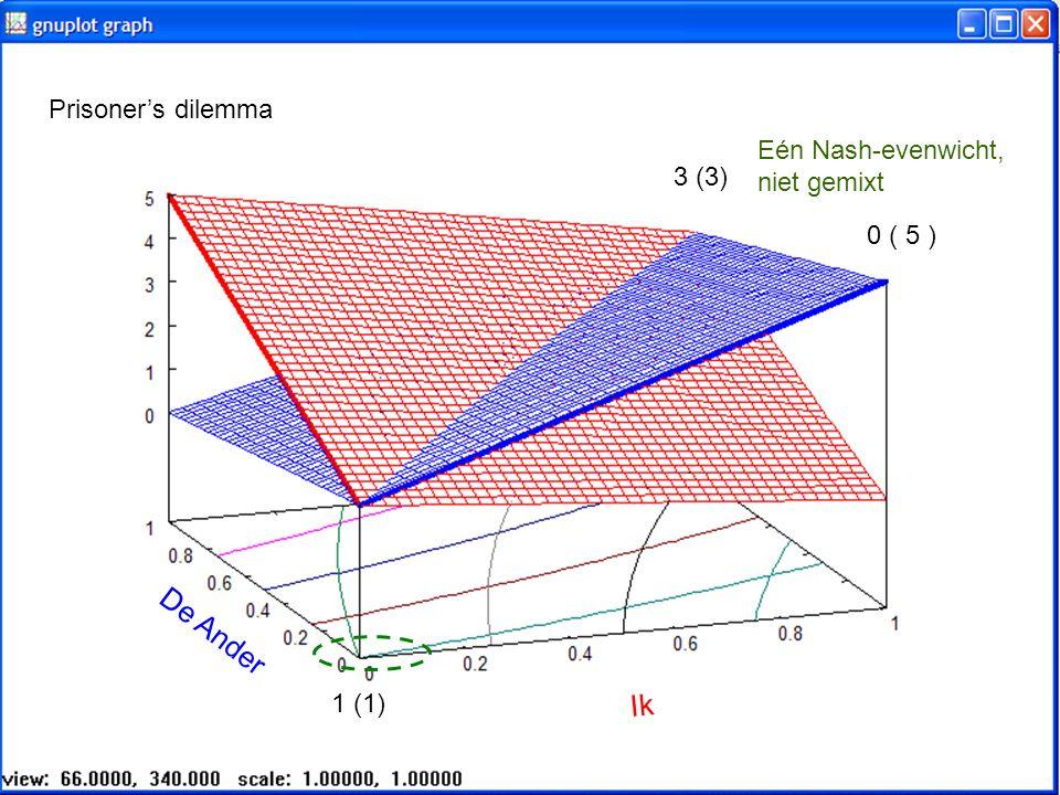 De Ander Ik Prisoner's dilemma Eén Nash-evenwicht, niet gemixt 3 (3)