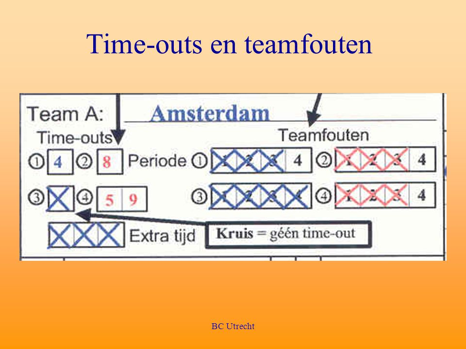Time-outs en teamfouten