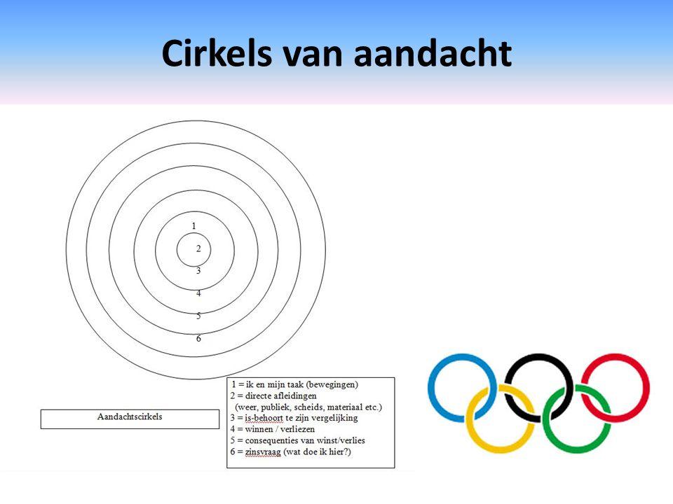 Cirkels van aandacht