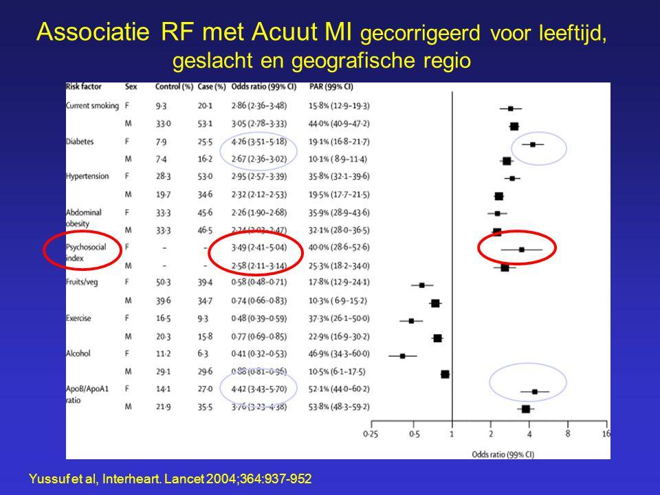 Associatie RF met Acuut MI gecorrigeerd voor leeftijd, geslacht en geografische regio