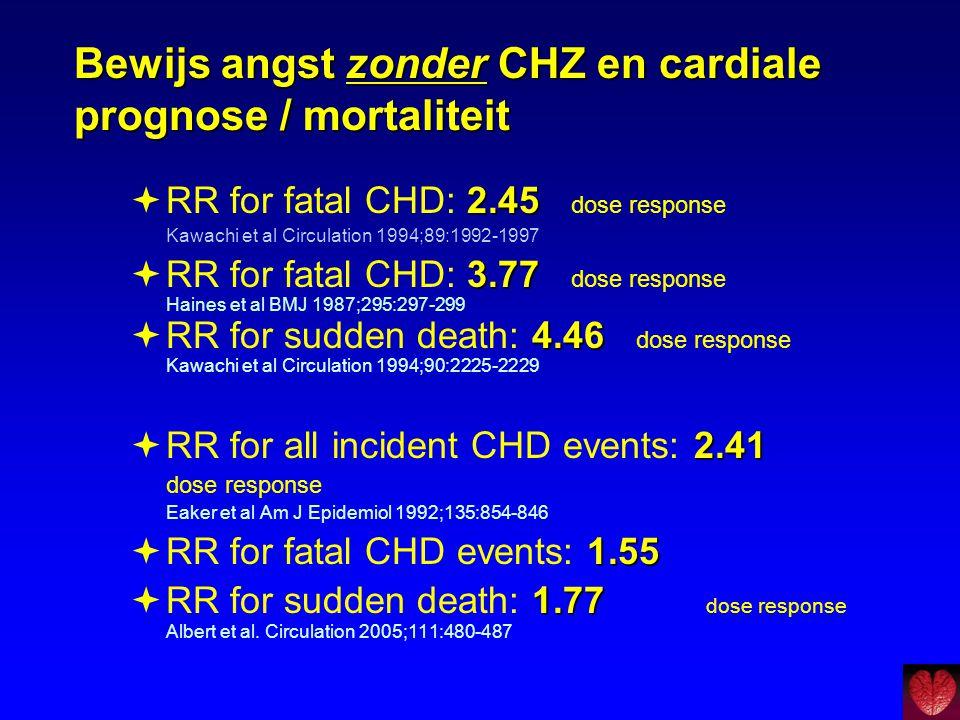 Bewijs angst zonder CHZ en cardiale prognose / mortaliteit
