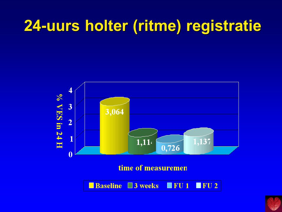 24-uurs holter (ritme) registratie