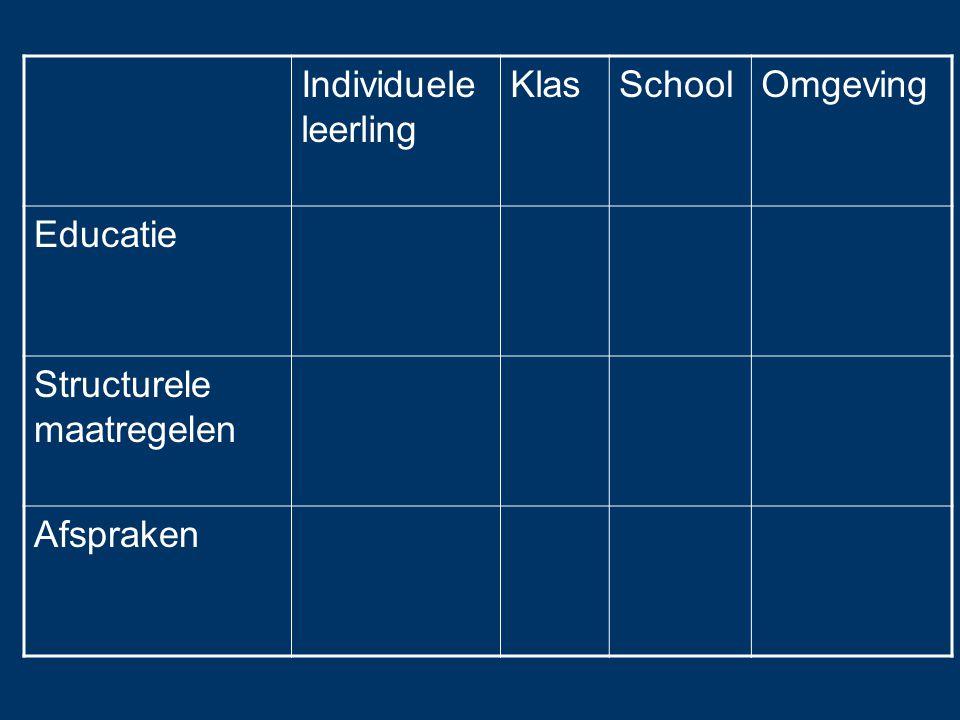 Individuele leerling Klas School Omgeving Educatie Structurele maatregelen Afspraken
