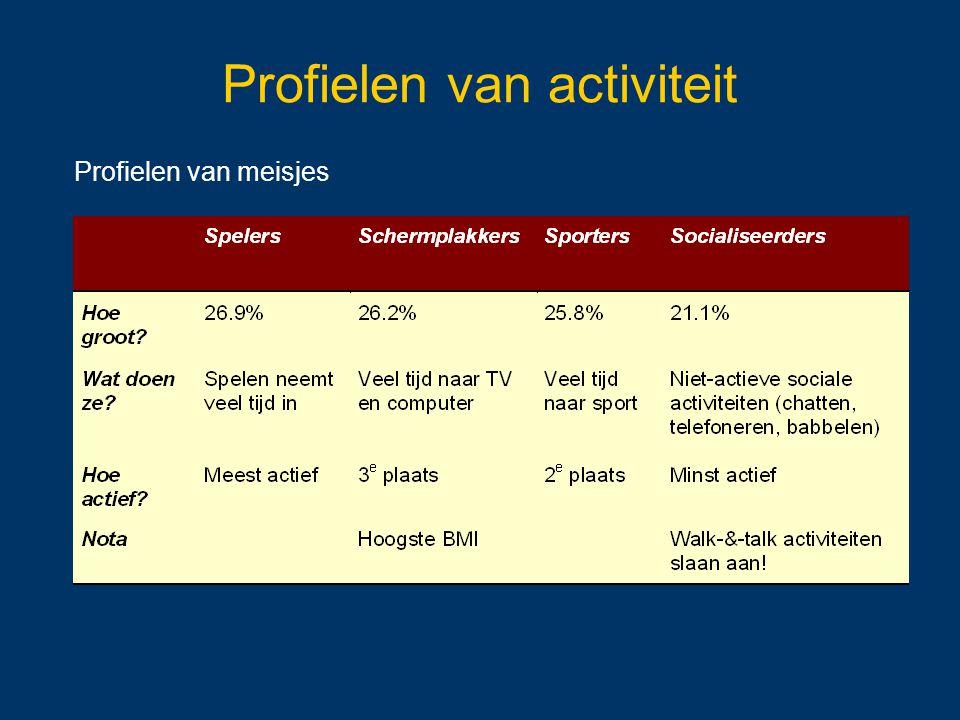 Profielen van activiteit