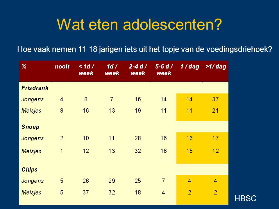 Wat eten adolescenten. Hoe vaak nemen 11-18 jarigen iets uit het topje van de voedingsdriehoek.
