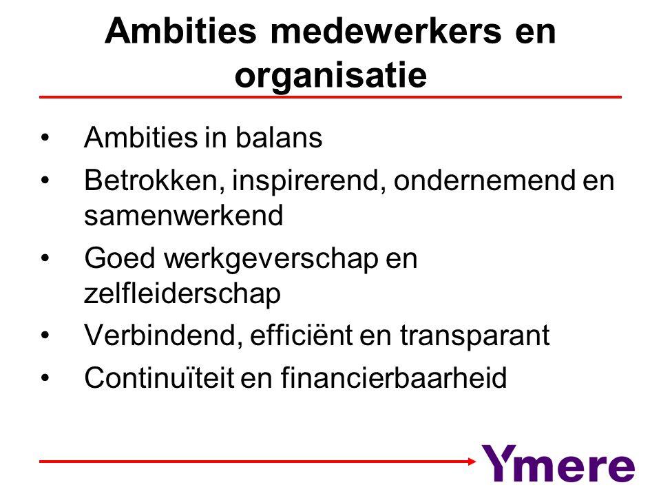 Ambities medewerkers en organisatie