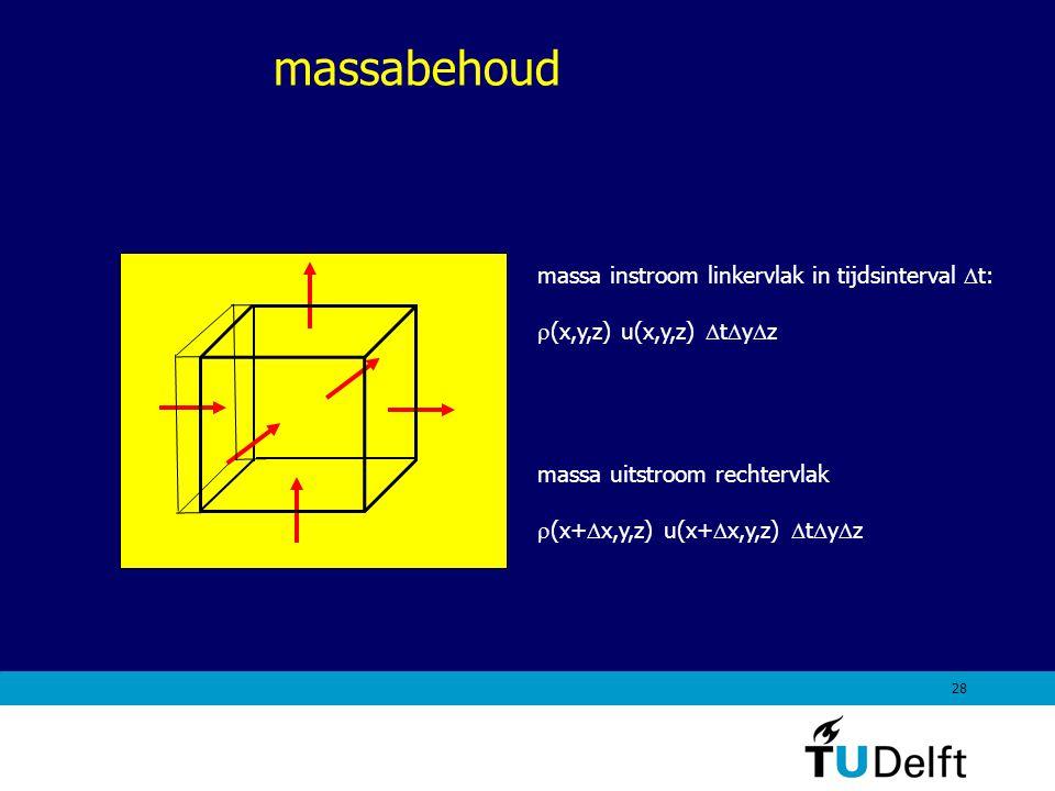 massabehoud massa instroom linkervlak in tijdsinterval Dt: