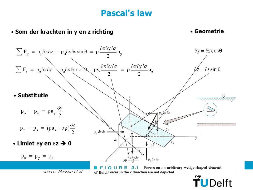 Pascal s law Som der krachten in y en z richting Geometrie Substitutie
