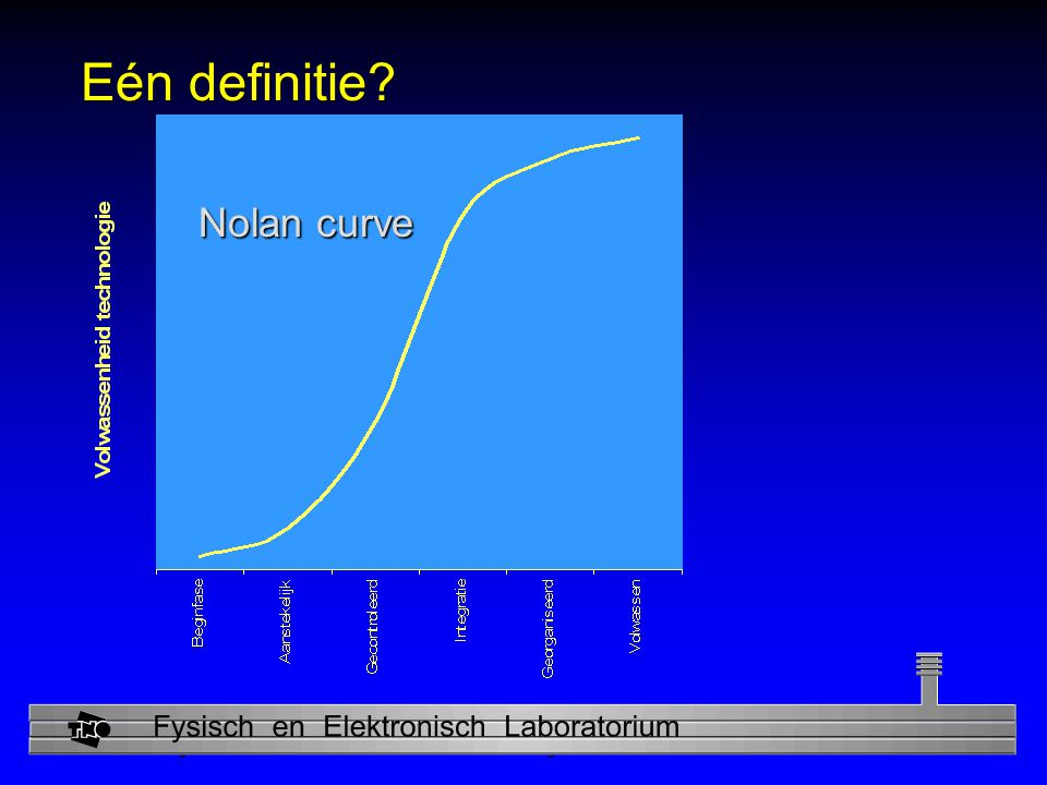 Eén definitie Nolan curve