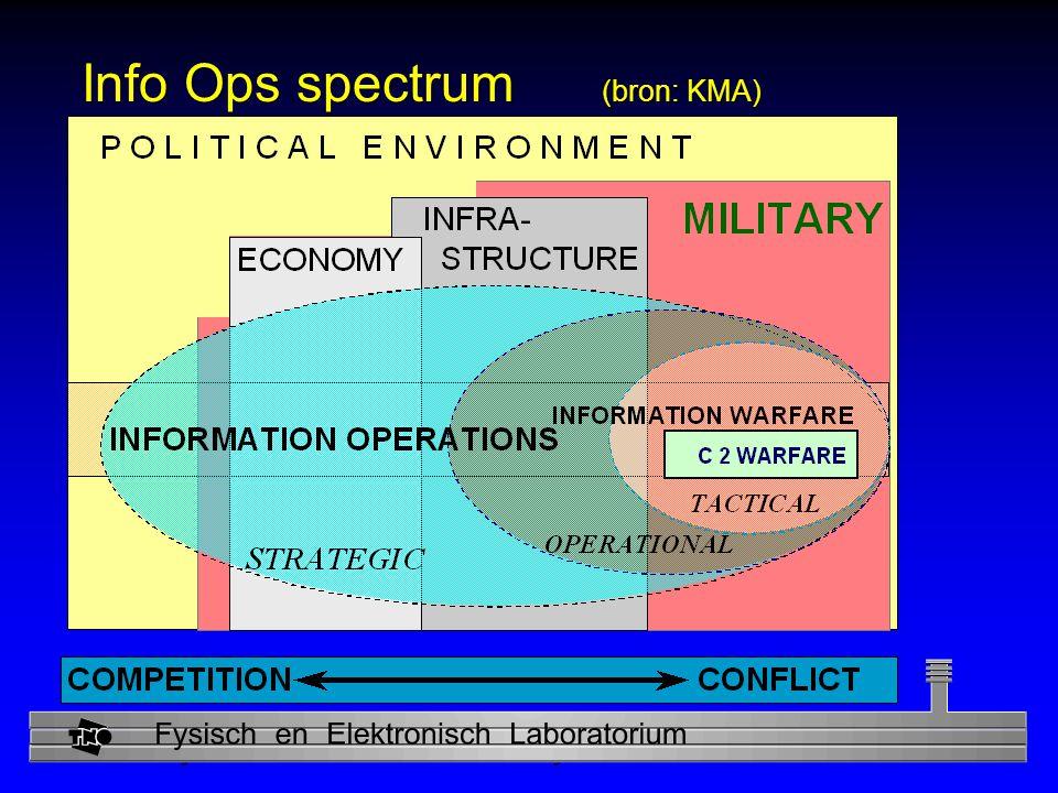 Info Ops spectrum (bron: KMA)