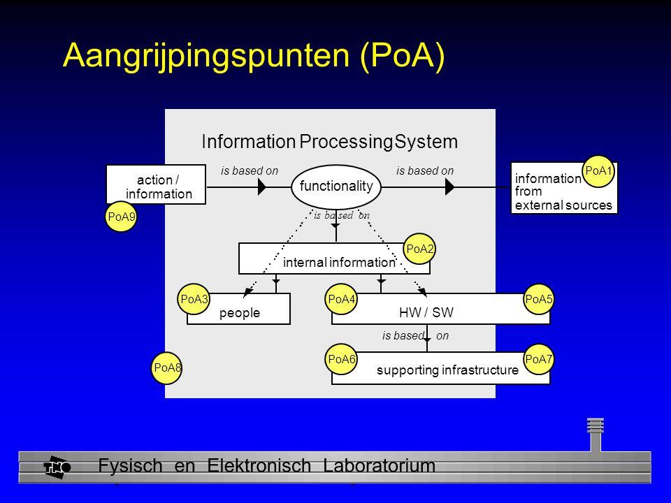 Aangrijpingspunten (PoA)