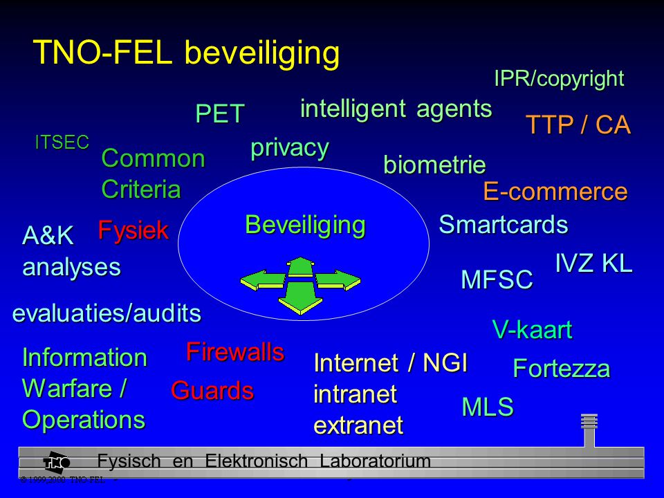 TNO-FEL beveiliging intelligent agents PET TTP / CA privacy