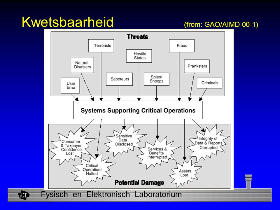 Kwetsbaarheid (from: GAO/AIMD-00-1)