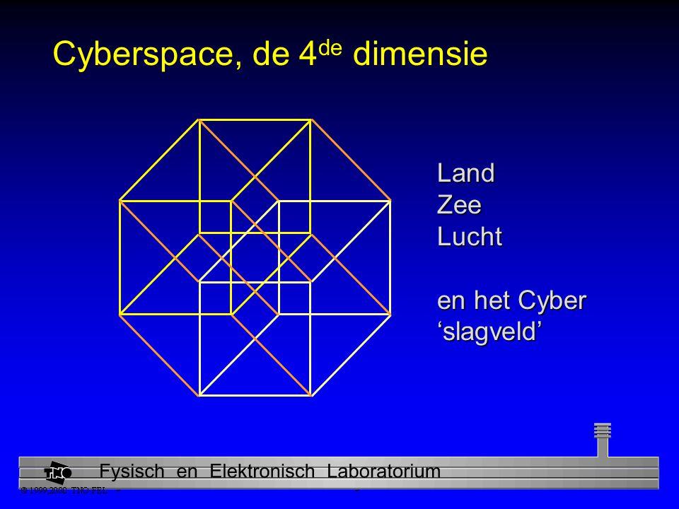 Cyberspace, de 4de dimensie