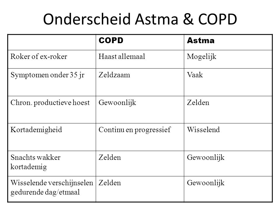 Onderscheid Astma & COPD