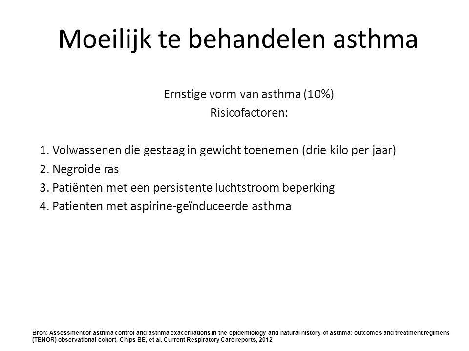 Moeilijk te behandelen asthma