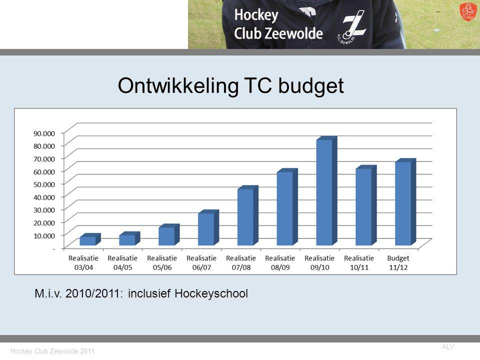 Ontwikkeling TC budget