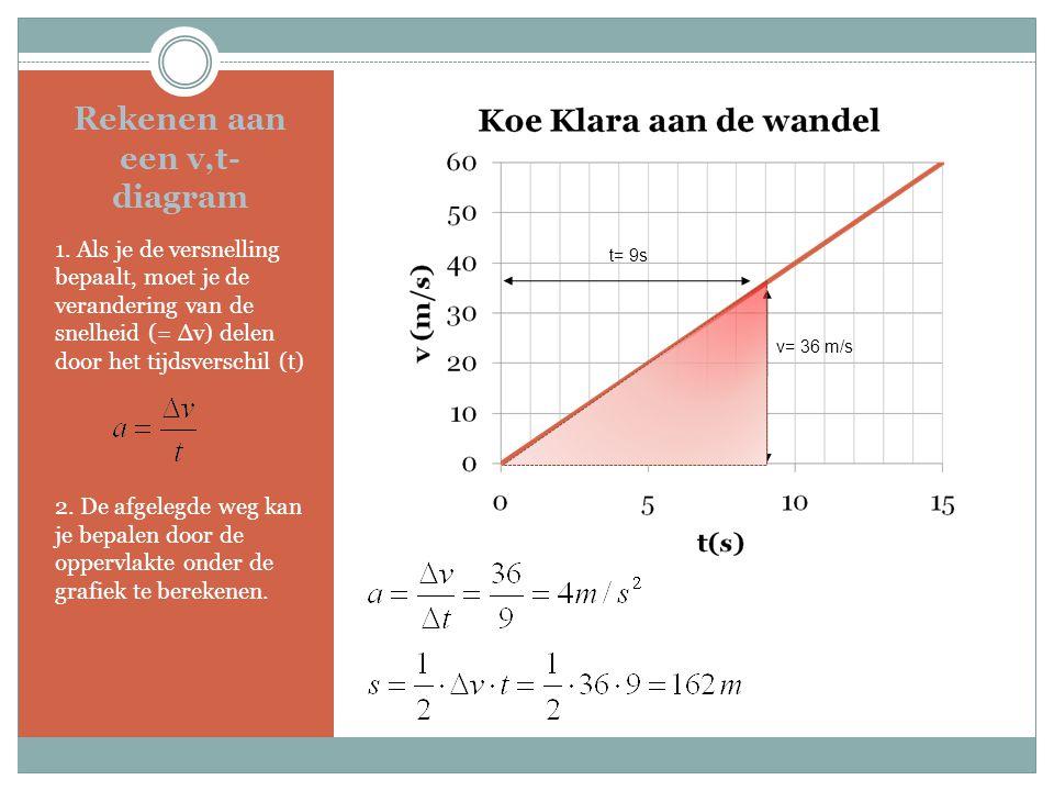 Rekenen aan een v,t-diagram