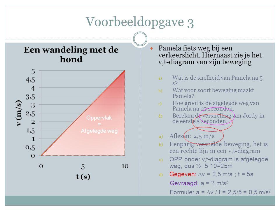 Voorbeeldopgave 3 Pamela fiets weg bij een verkeerslicht. Hiernaast zie je het v,t-diagram van zijn beweging.