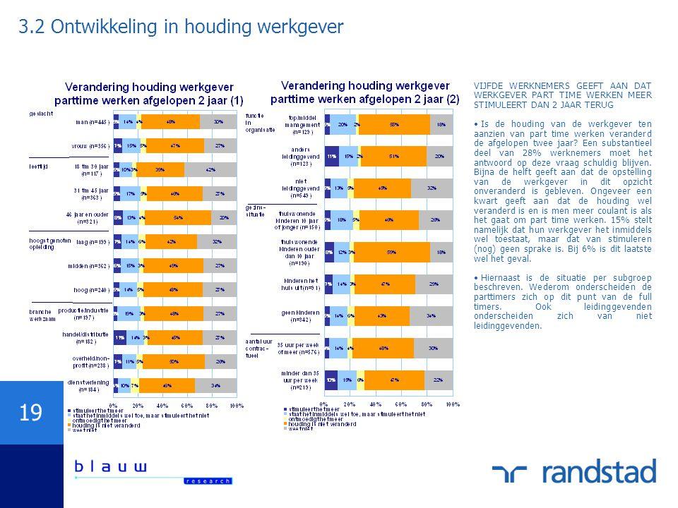 3.2 Ontwikkeling in houding werkgever