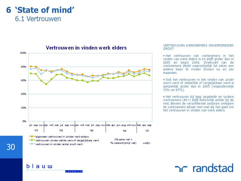 6 'State of mind' 6.1 Vertrouwen