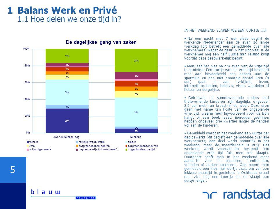 1 Balans Werk en Privé 1.1 Hoe delen we onze tijd in