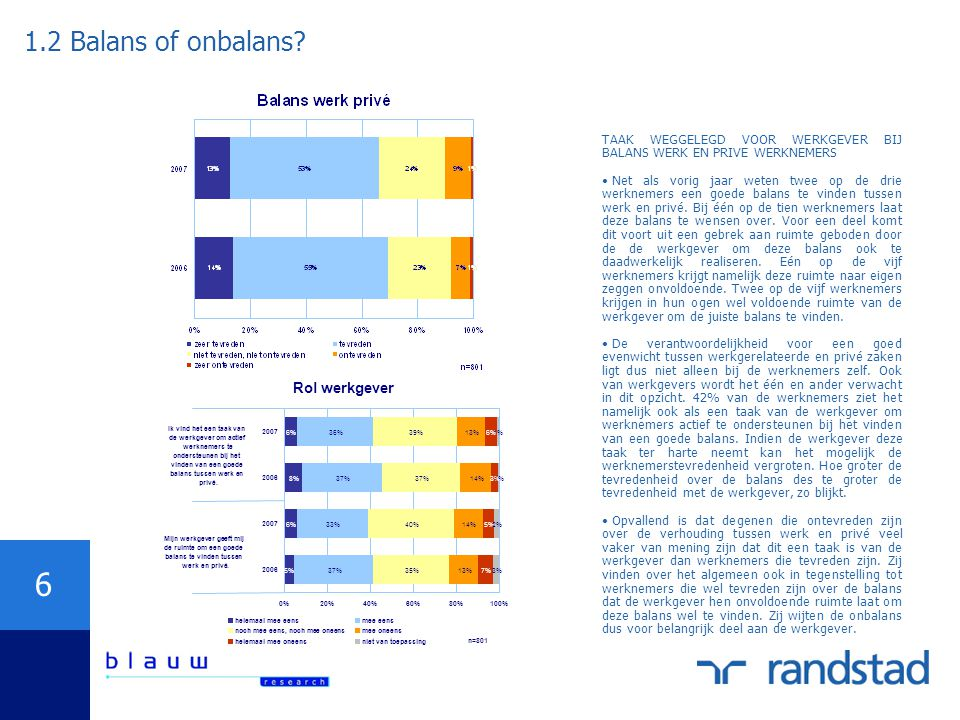 1.2 Balans of onbalans Rol werkgever