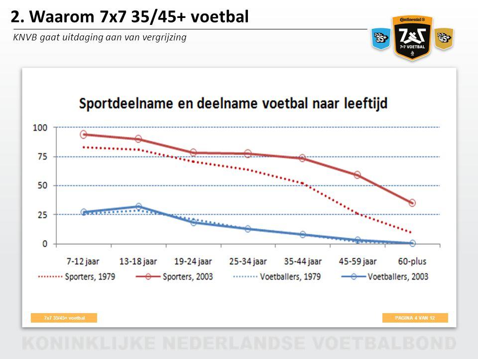 2. Waarom 7x7 35/45+ voetbal KNVB gaat uitdaging aan van vergrijzing