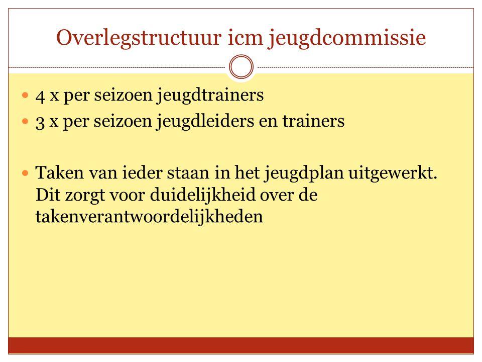 Overlegstructuur icm jeugdcommissie