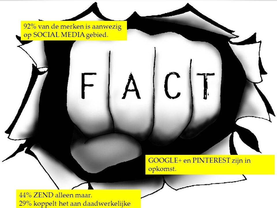 92% van de merken is aanwezig op SOCIAL MEDIA gebied.