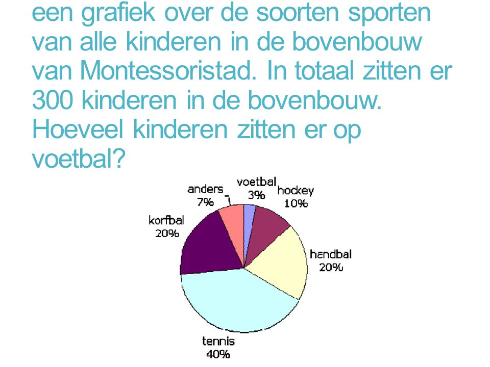 Robin maakt een bewijswerkje met een grafiek over de soorten sporten van alle kinderen in de bovenbouw van Montessoristad.
