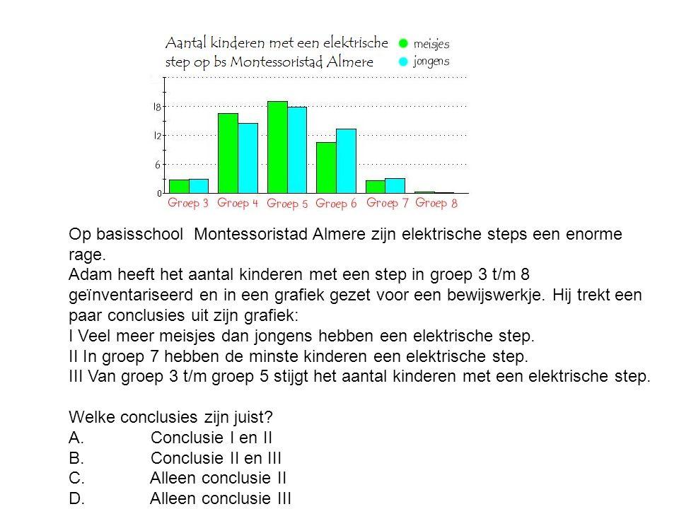 Op basisschool Montessoristad Almere zijn elektrische steps een enorme rage.