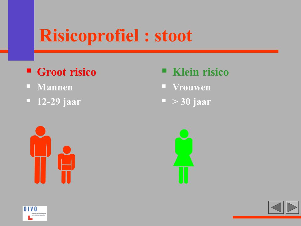 Risicoprofiel : stoot Groot risico Klein risico Mannen 12-29 jaar