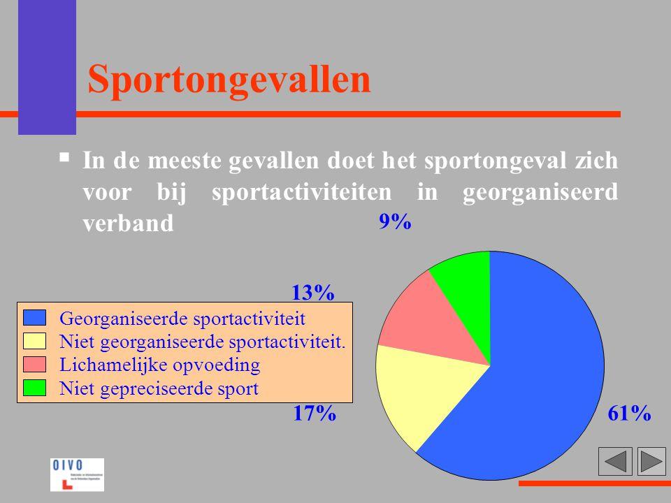 Sportongevallen In de meeste gevallen doet het sportongeval zich voor bij sportactiviteiten in georganiseerd verband.