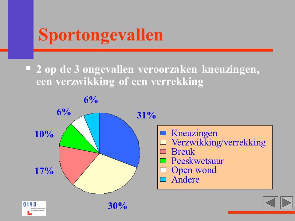 Sportongevallen 2 op de 3 ongevallen veroorzaken kneuzingen, een verzwikking of een verrekking. 31%