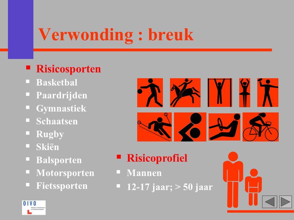 Verwonding : breuk Risicosporten Risicoprofiel Basketbal Paardrijden
