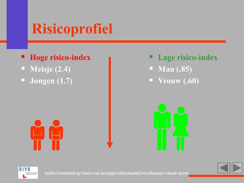 Risicoprofiel Hoge risico-index Meisje (2.4) Jongen (1.7)
