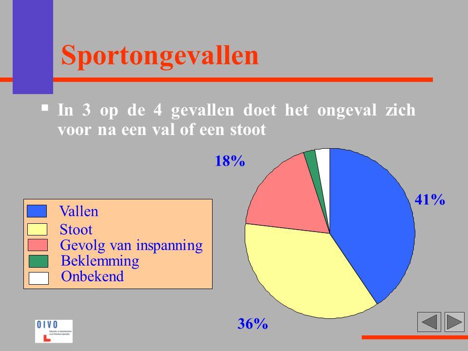 Sportongevallen In 3 op de 4 gevallen doet het ongeval zich voor na een val of een stoot. 41% 36%