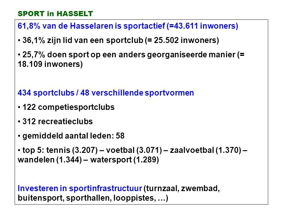61,8% van de Hasselaren is sportactief (=43.611 inwoners)